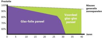 Glas glas zonnepanelen