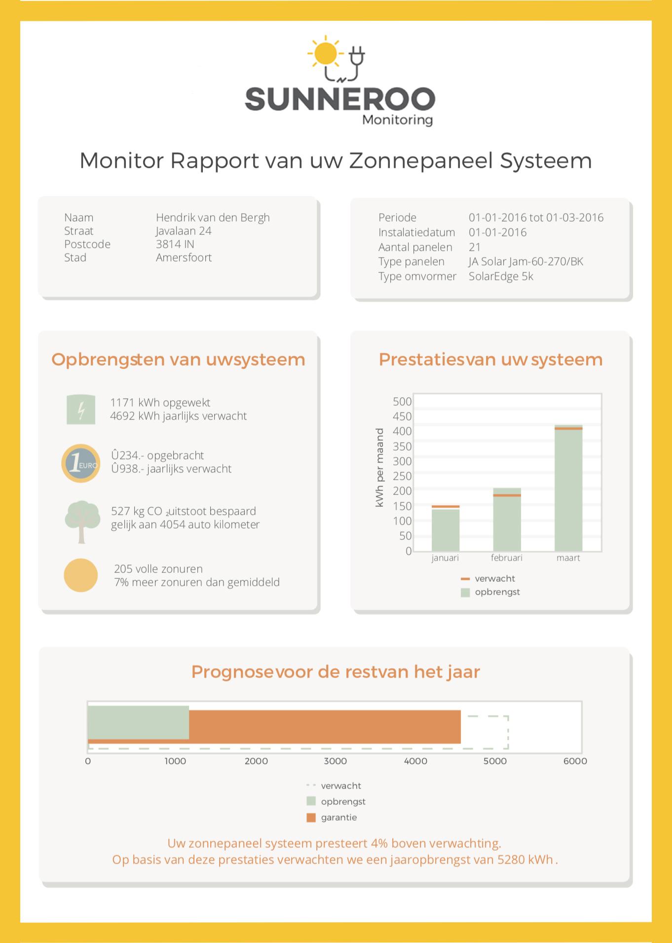 Sunneroo Monitoring Kwartaalrapport